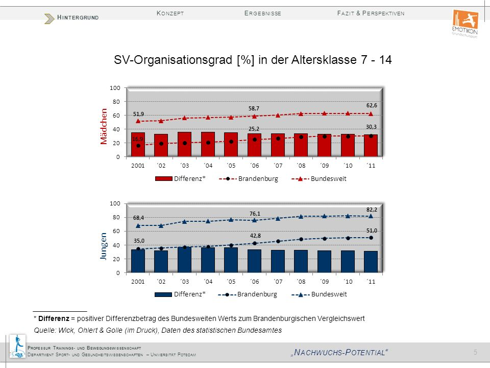 SV-Organisationsgrad [%] in der Altersklasse 7 - 14